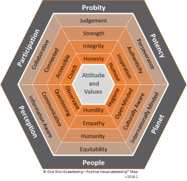 Positive Value Leadership Map